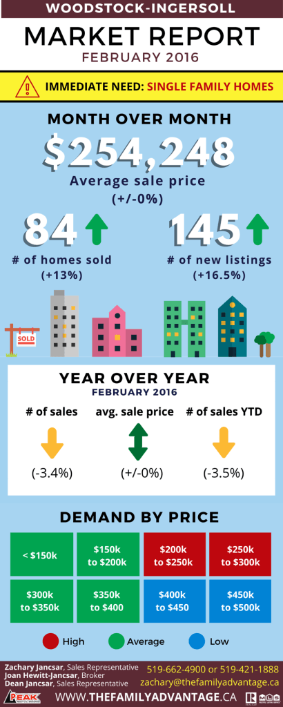 woodstock ingersoll market report february 2016